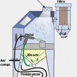 cabine de sablare